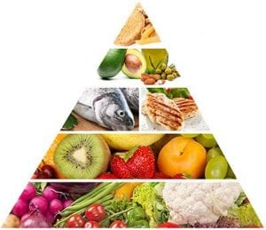 Ernährungspyramide für eine ausgewogene Ernährung