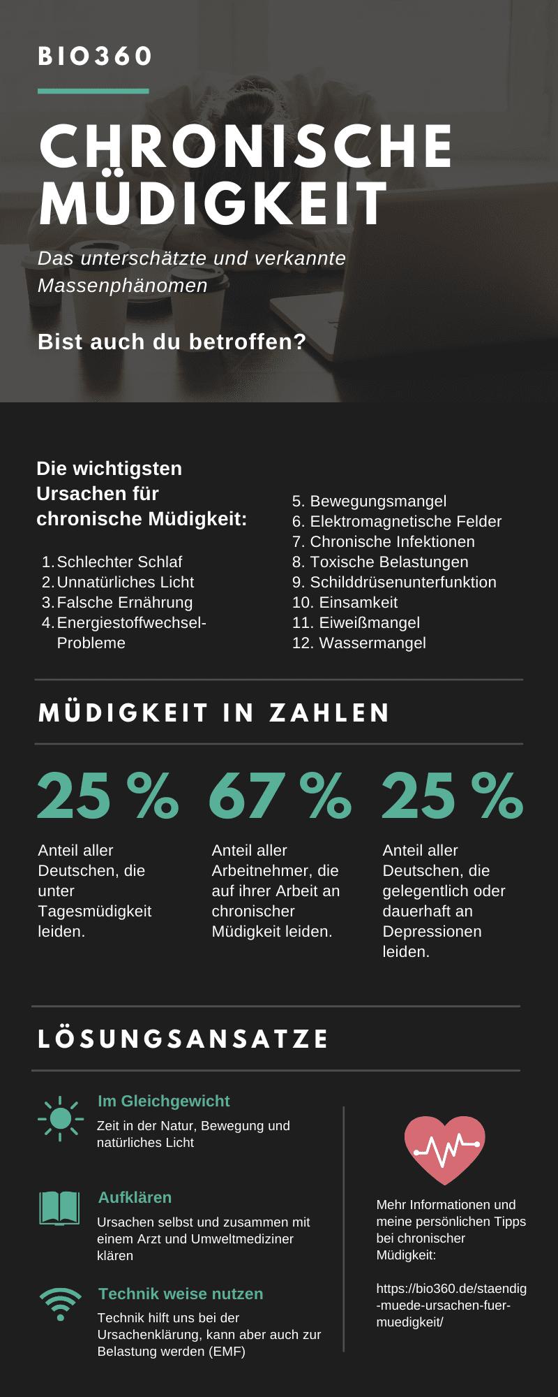 Stände Müde Müdigkeit Infographik