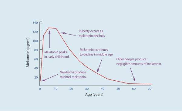 Melatonin Alter